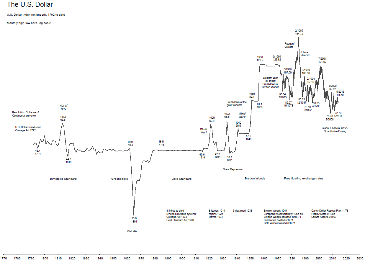 Long-Term chart U.S. dollar index