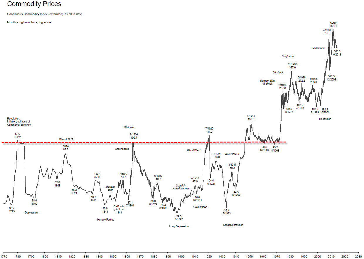 Long-Term chart commodity index
