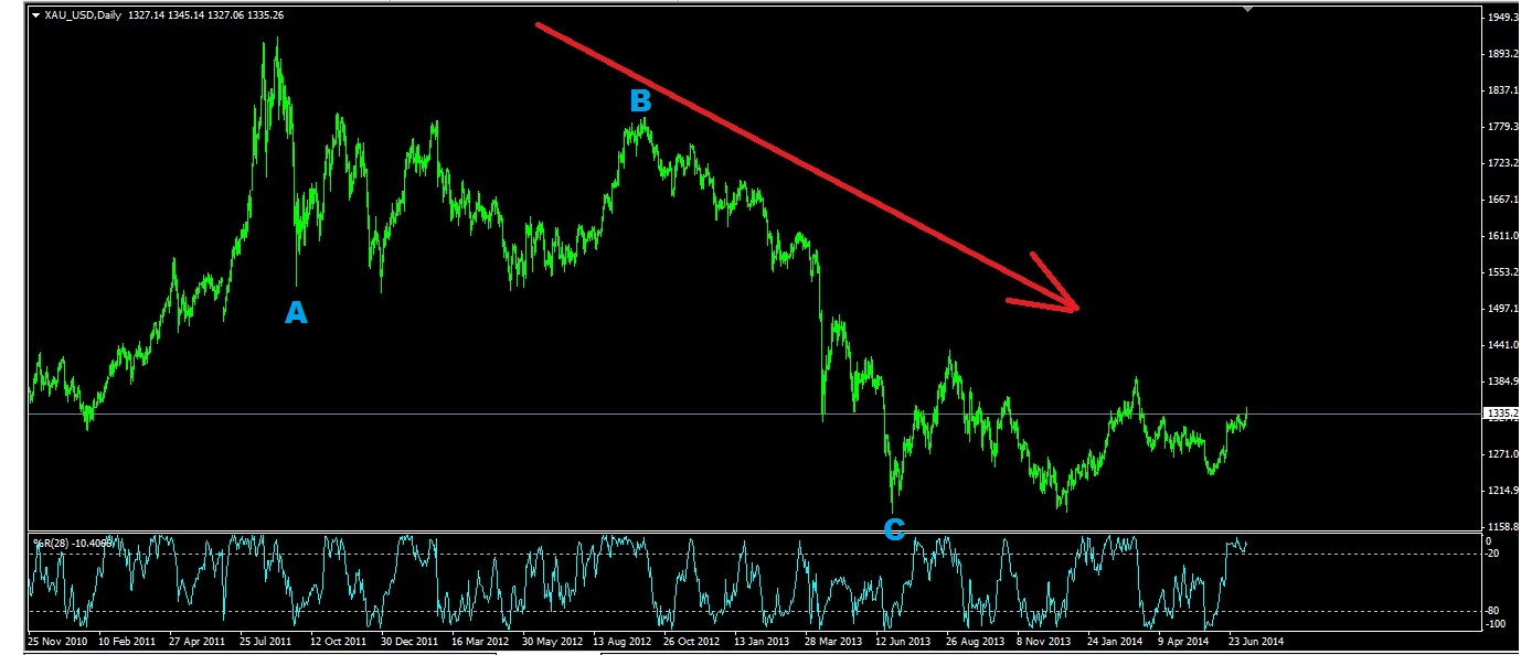 Gold_daily