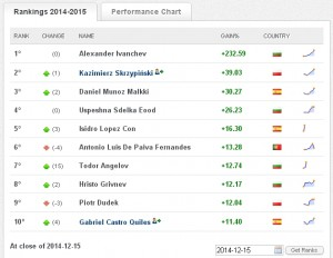 Класиране на World Top Investor към 15.12.2014 г